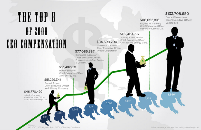 http://www.adesblog.com/images/ceo_salary.png