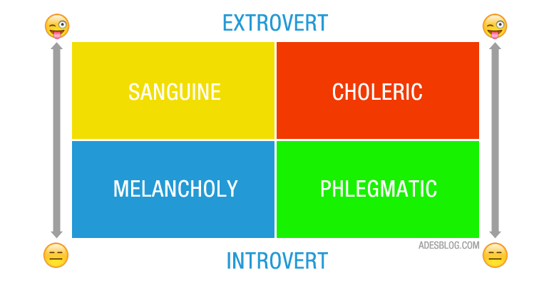 Personality temperament test melancholy sanguine