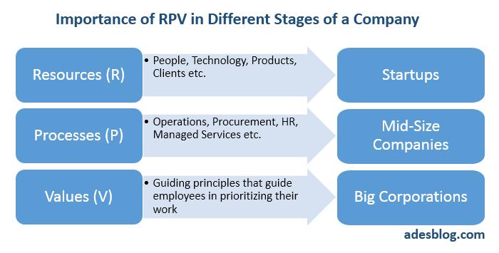 rpv startup