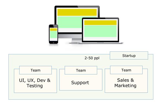 startup_prod_dev