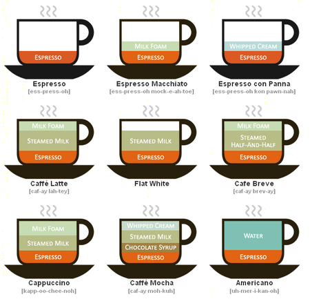Coffee purist how dry i am my second gripe with the dry latte is that i dont really view it as a latte now this may be splitting hairs but if you look at this chart ccuart Images